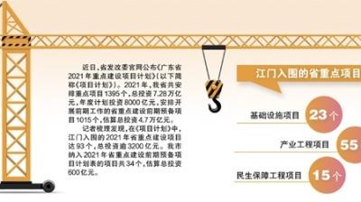 江门市93个项目入围广东省重点建设项目