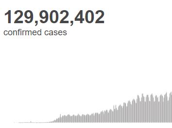 世卫组织:全球累计新冠确诊病例超1.299亿例