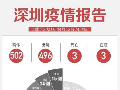 4月12日深圳无新增病例!又一例阳性!一地紧急寻人!